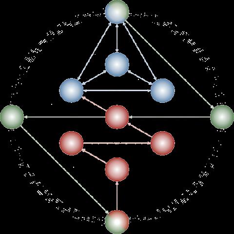 profil gene keys gol transp